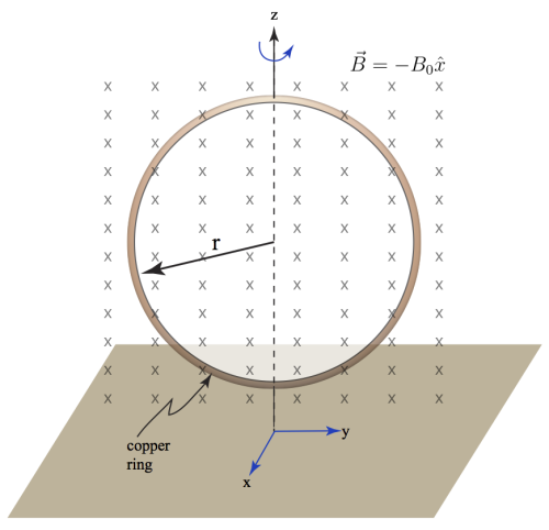 Geometry for the rotating ring. The ring rotates about a the z-axis and the magnetic field is into the page along the -x direction.